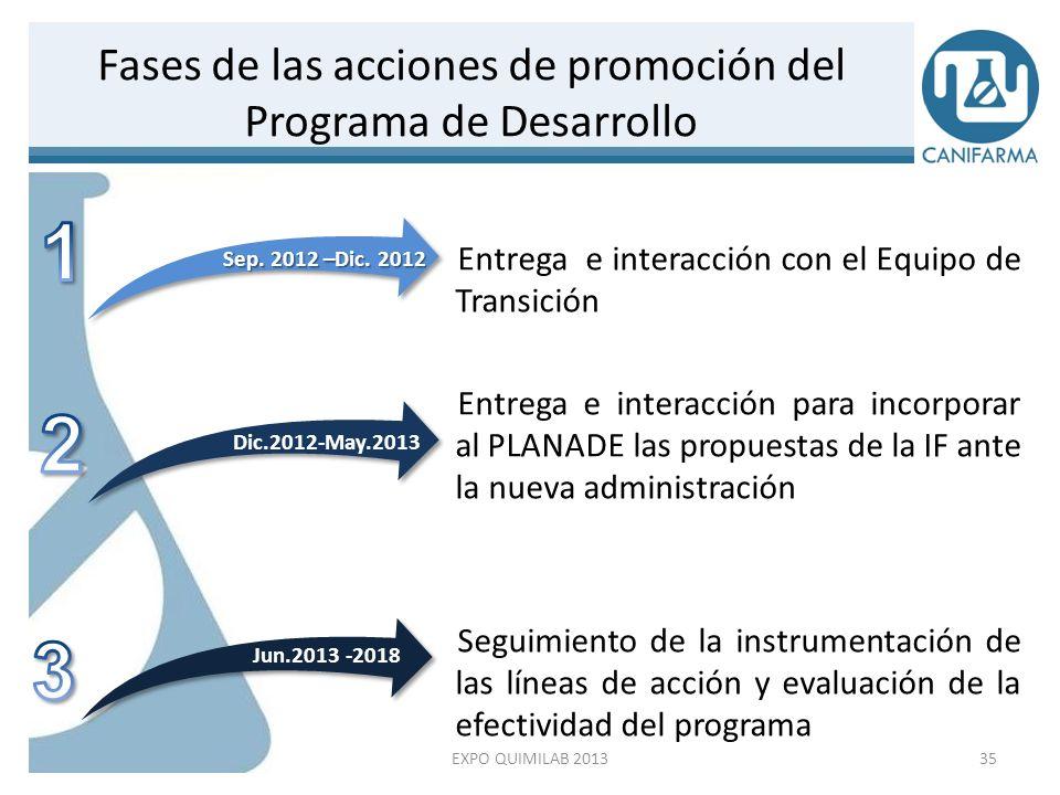 Fases de las acciones de promoción del Programa de Desarrollo