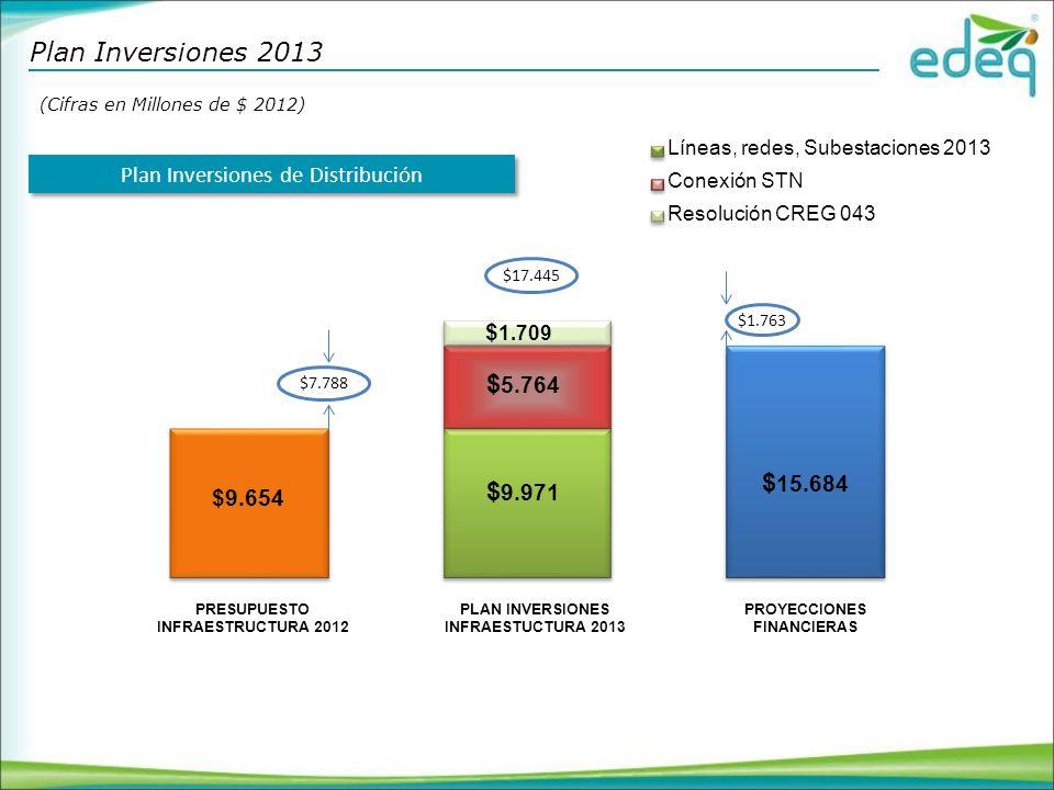Plan Inversiones 2013 (Cifras en Millones de $ 2012) Líneas, redes, Subestaciones 2013. Plan Inversiones de Distribución.