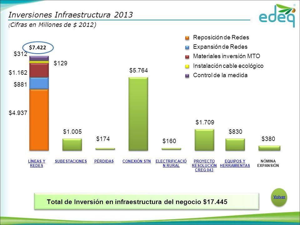Inversiones Infraestructura 2013