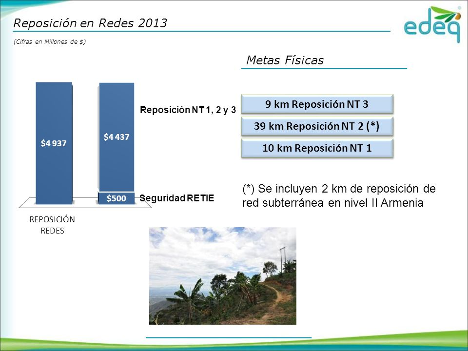 9 km Reposición NT 3 39 km Reposición NT 2 (*) 10 km Reposición NT 1