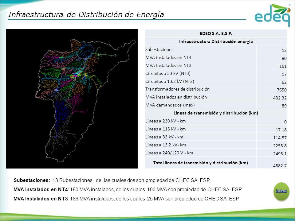 Infraestructura de Distribución de Energía