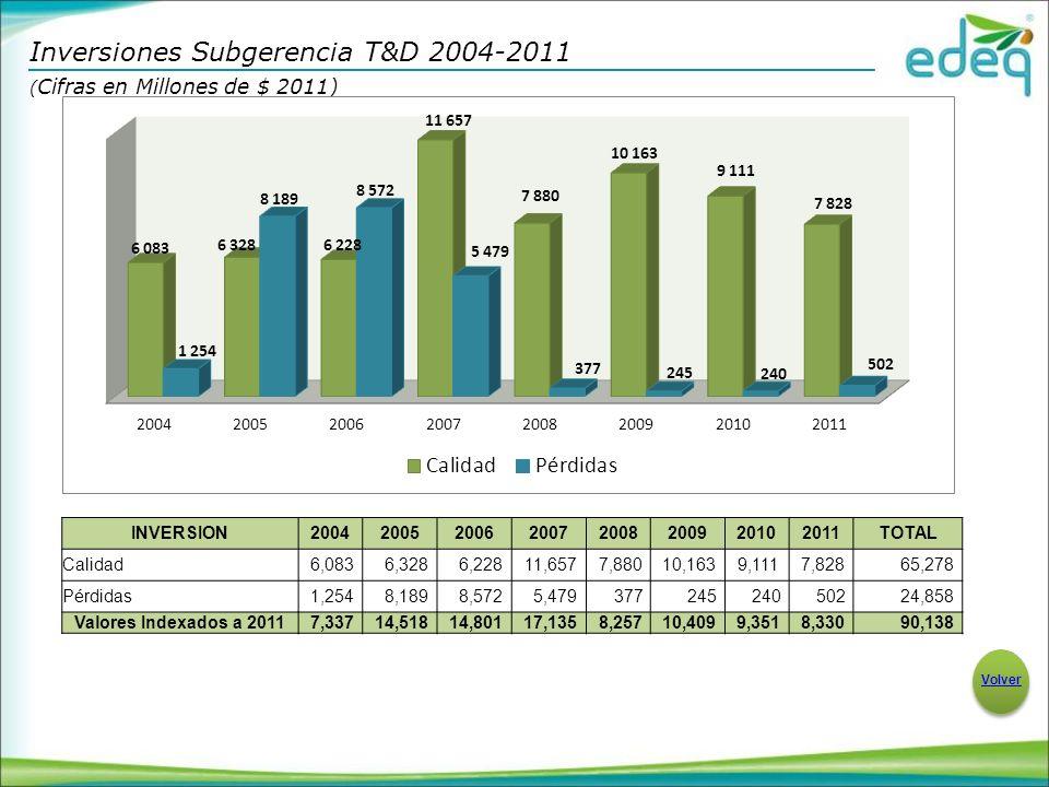 Inversiones Subgerencia T&D 2004-2011