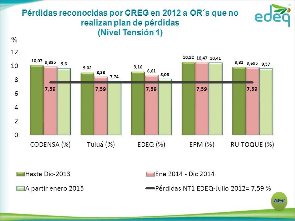 Pérdidas reconocidas por CREG en 2012 a OR´s que no realizan plan de pérdidas (Nivel Tensión 1)