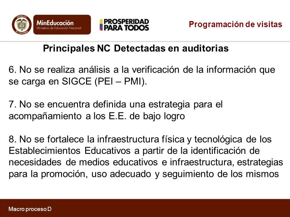 Principales NC Detectadas en auditorias