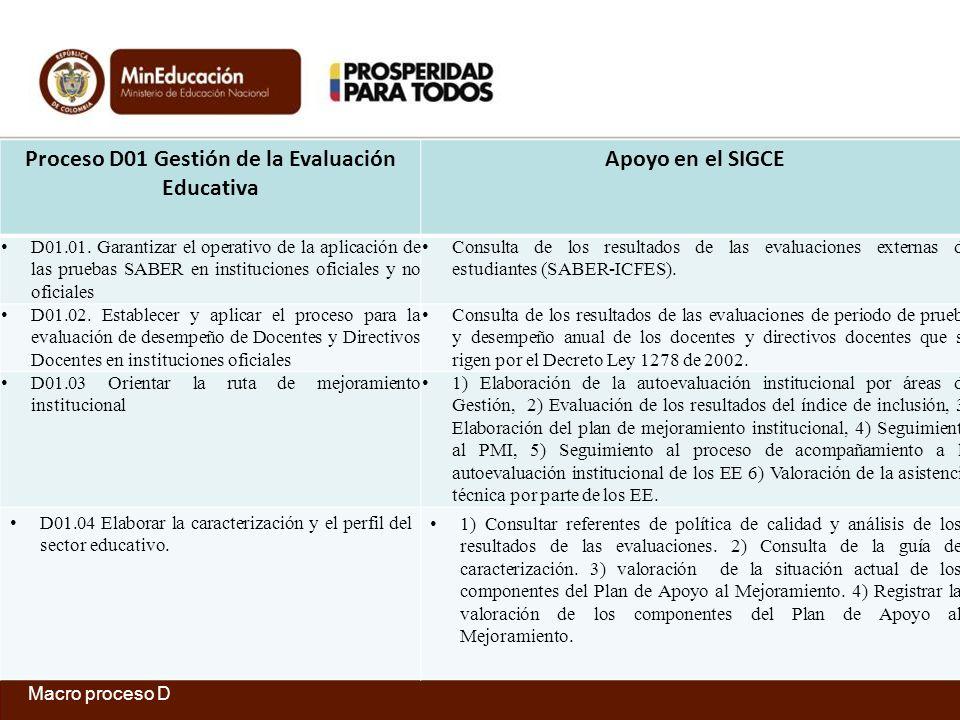 Proceso D01 Gestión de la Evaluación Educativa