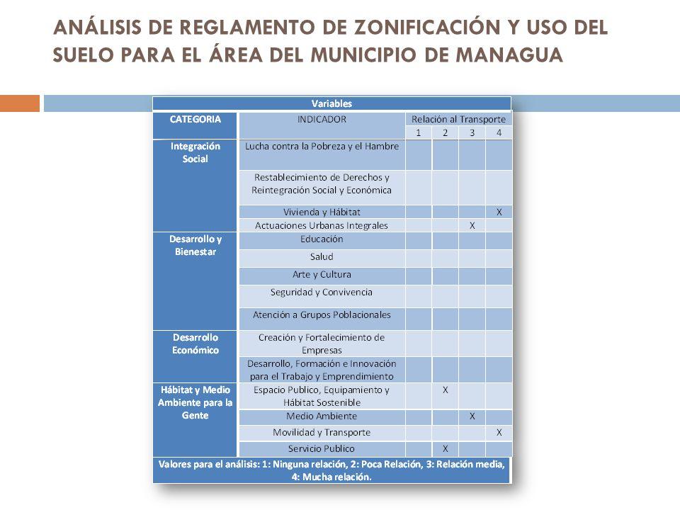 ANÁLISIS DE REGLAMENTO DE ZONIFICACIÓN Y USO DEL SUELO PARA EL ÁREA DEL MUNICIPIO DE MANAGUA