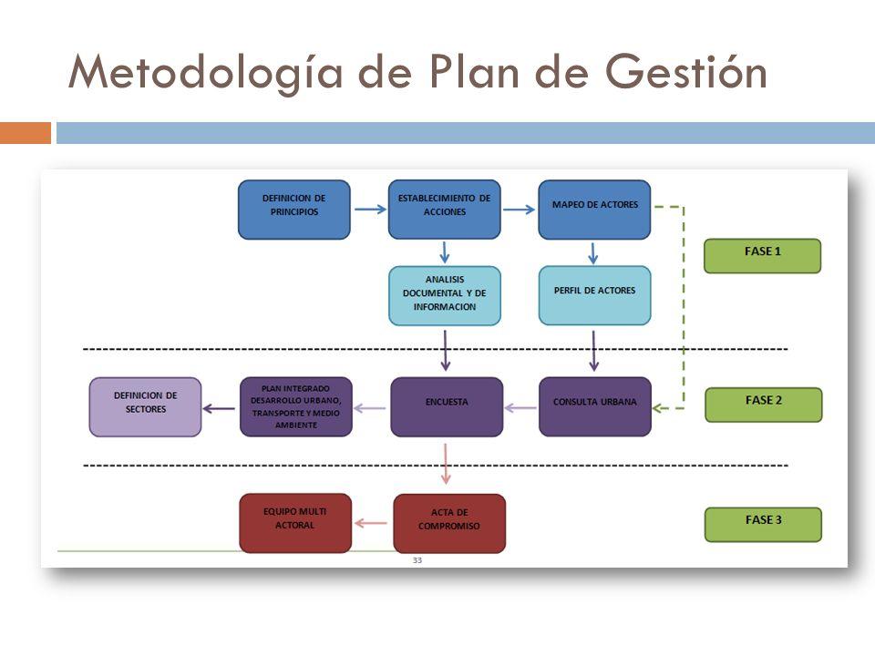 Metodología de Plan de Gestión