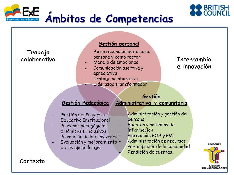 Ámbitos de Competencias