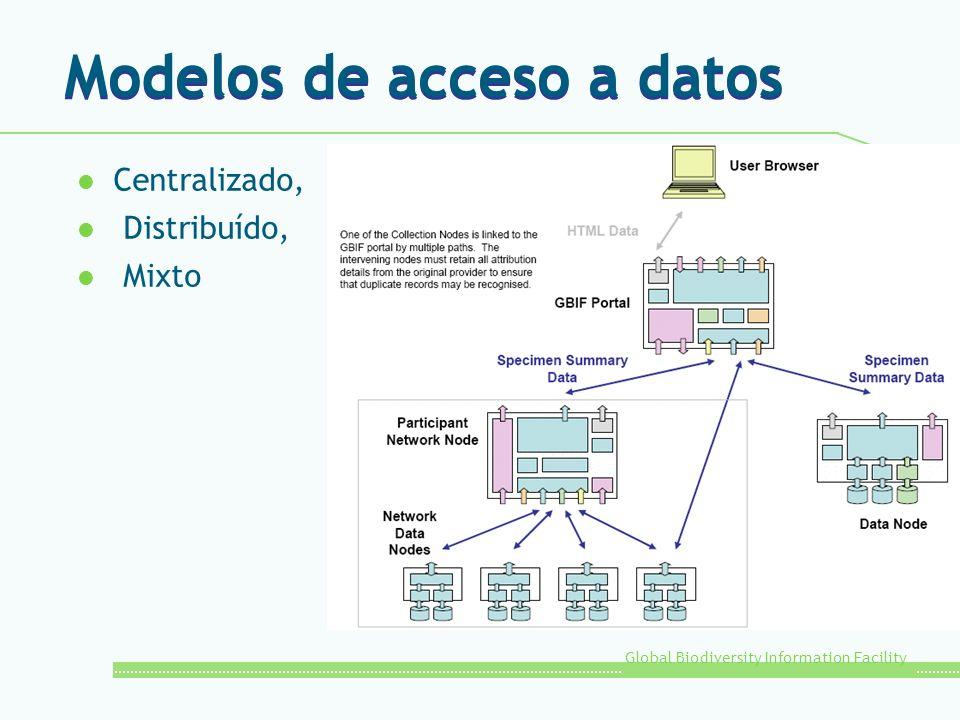 Modelos de acceso a datos