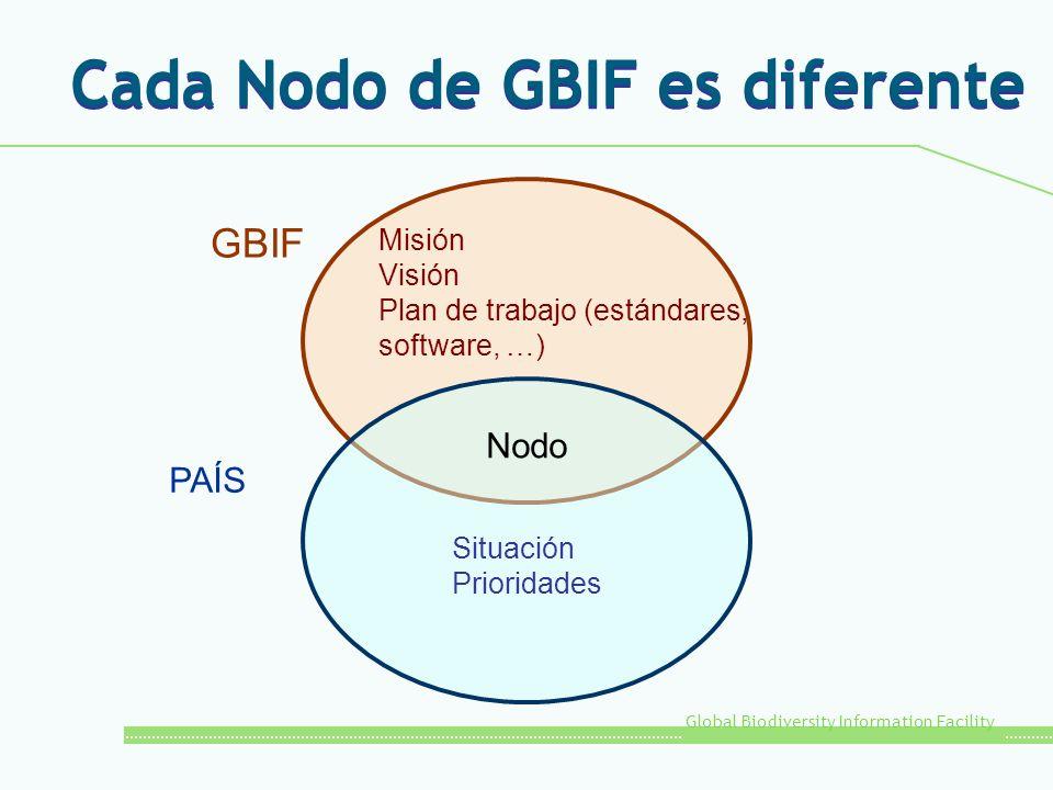 Cada Nodo de GBIF es diferente