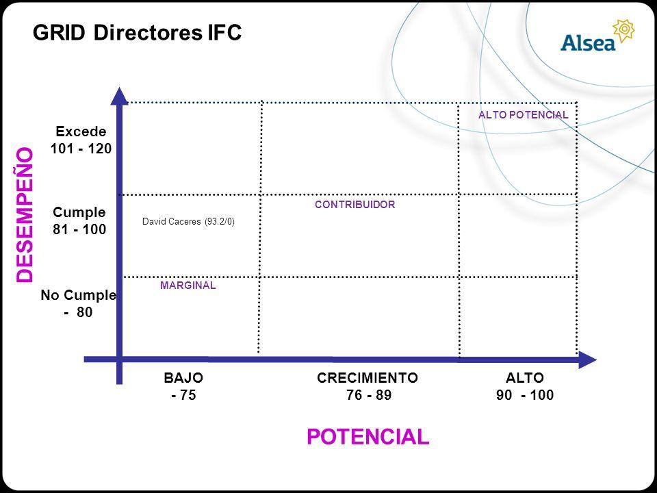 GRID Directores IFC DESEMPEÑO POTENCIAL Excede 101 - 120 Cumple