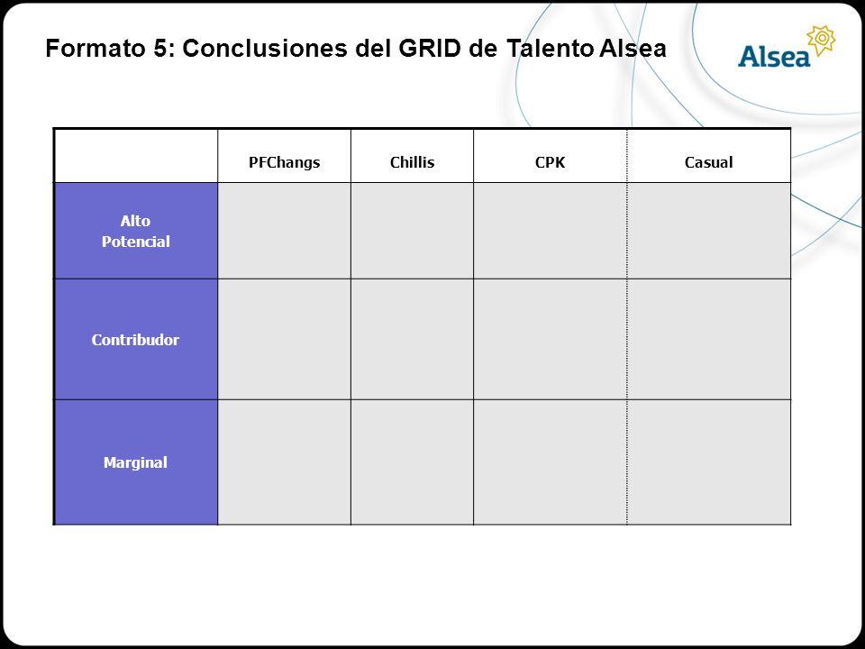 Formato 5: Conclusiones del GRID de Talento Alsea