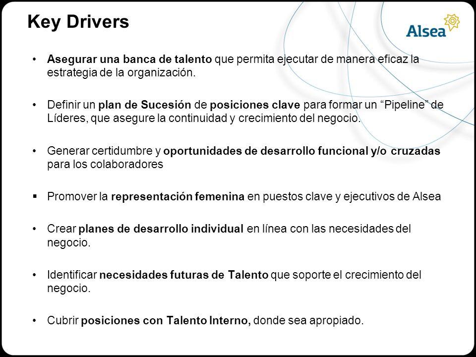 Key Drivers Asegurar una banca de talento que permita ejecutar de manera eficaz la estrategia de la organización.