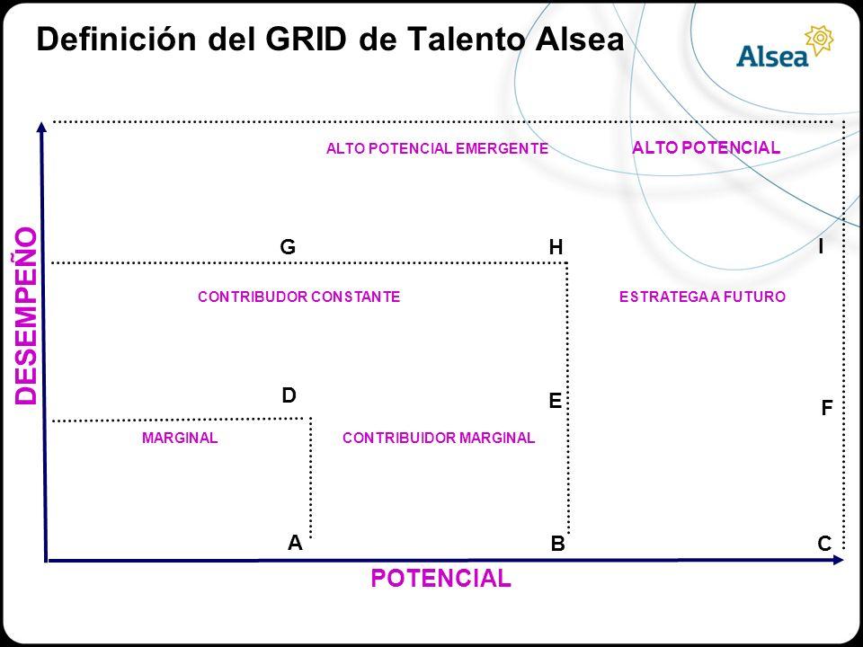 Definición del GRID de Talento Alsea