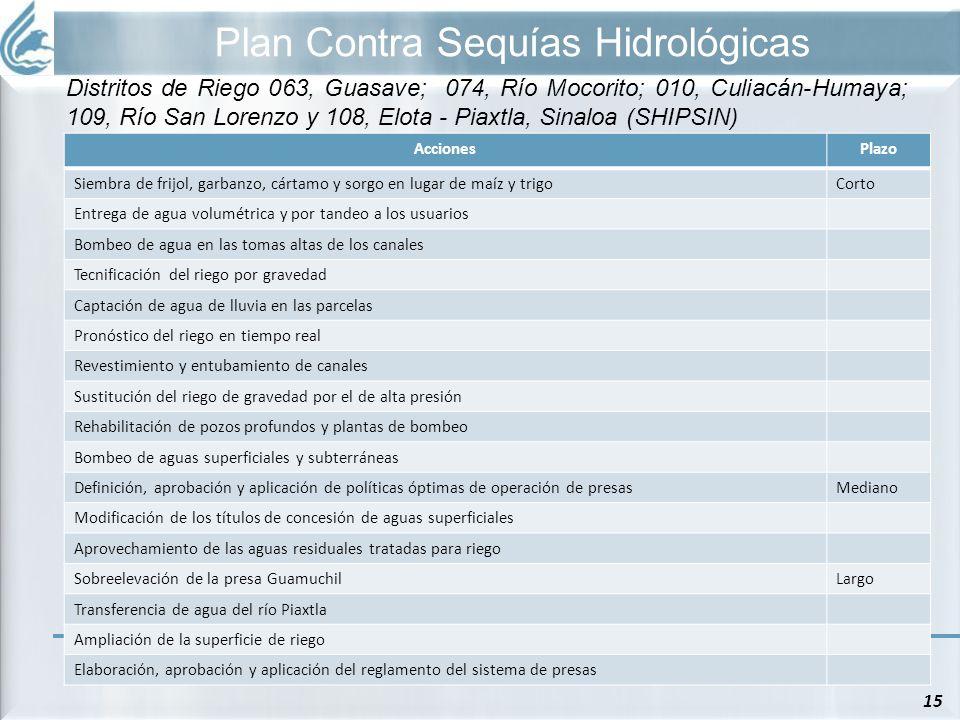 Plan Contra Sequías Hidrológicas