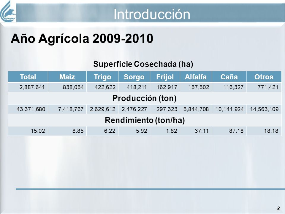 Superficie Cosechada (ha)