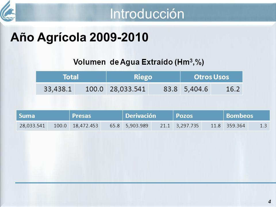 Volumen de Agua Extraído (Hm3,%)