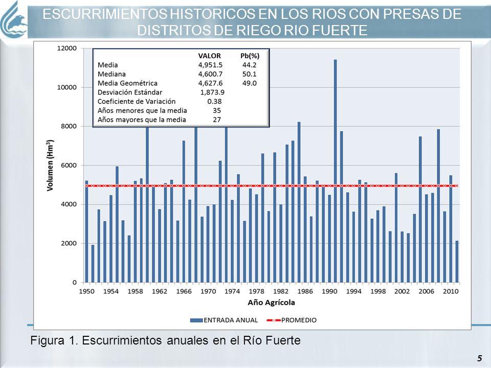 ESCURRIMIENTOS HISTORICOS EN LOS RIOS CON PRESAS DE DISTRITOS DE RIEGO RIO FUERTE