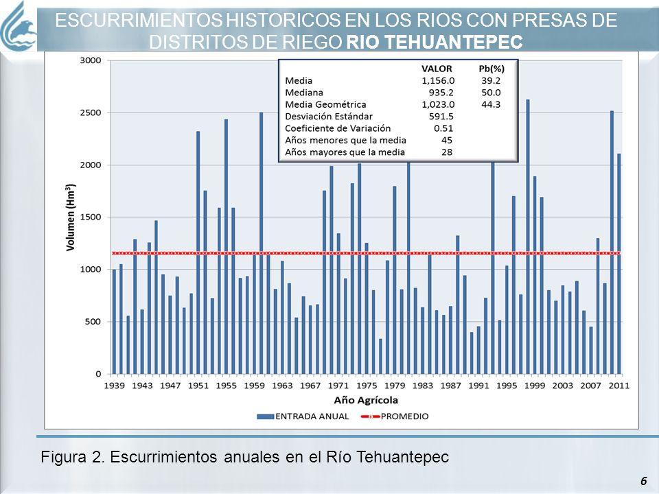 ESCURRIMIENTOS HISTORICOS EN LOS RIOS CON PRESAS DE DISTRITOS DE RIEGO RIO TEHUANTEPEC