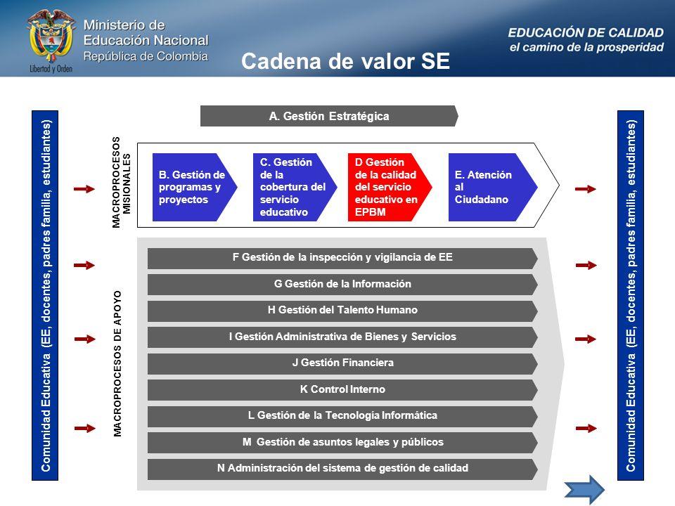 Cadena de valor SE A. Gestión Estratégica