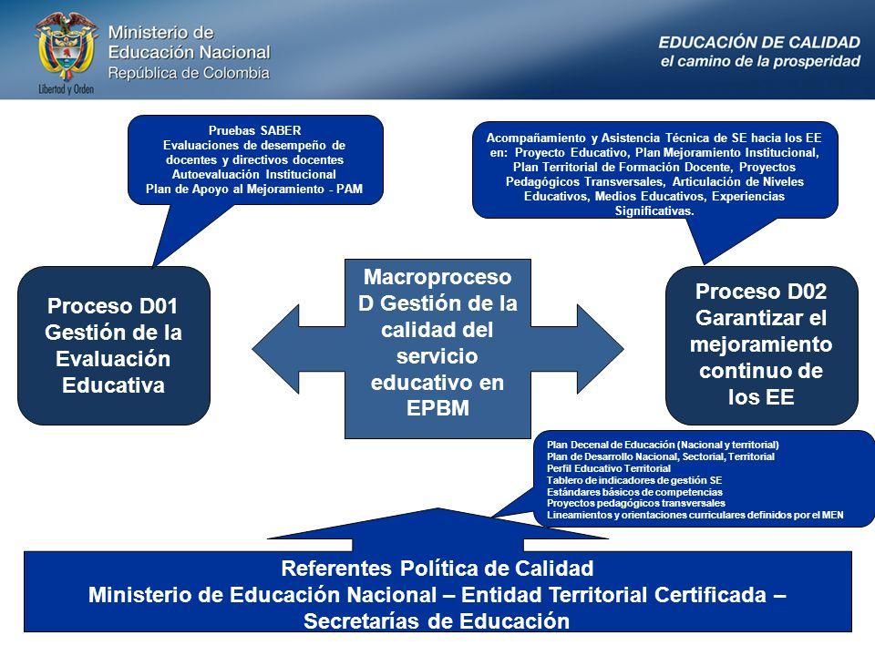 Macroproceso D Gestión de la calidad del servicio educativo en EPBM