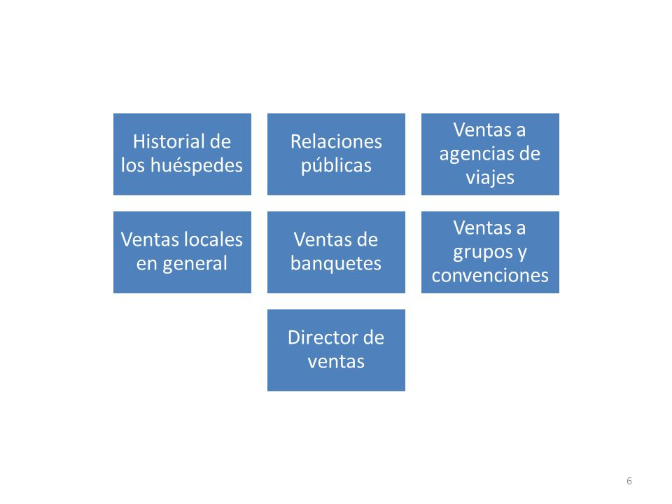 Historial de los huéspedes Relaciones públicas