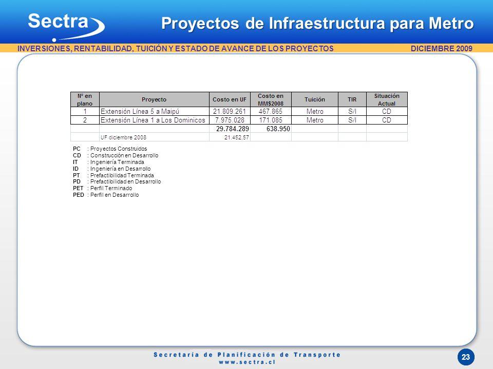 Proyectos de Infraestructura para Metro