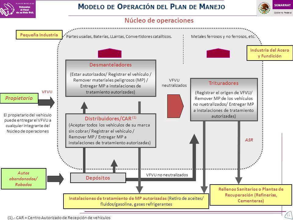 Modelo de Operación del Plan de Manejo