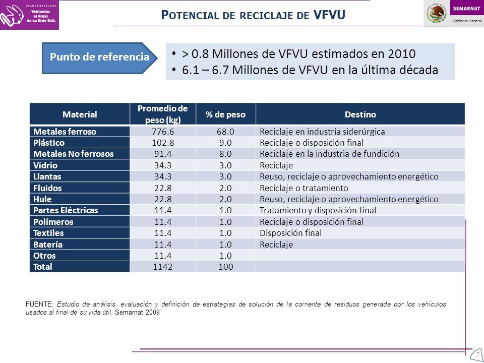 > 0.8 Millones de VFVU estimados en 2010