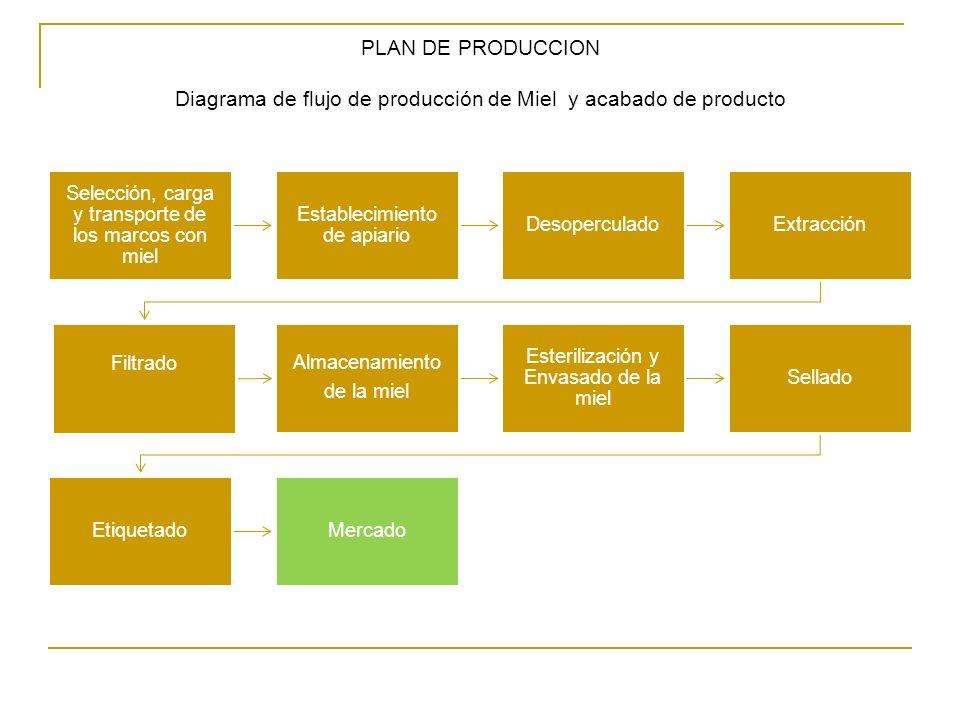 PLAN DE PRODUCCION Diagrama de flujo de producción de Miel y acabado de producto