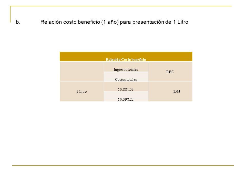 b. Relación costo beneficio (1 año) para presentación de 1 Litro