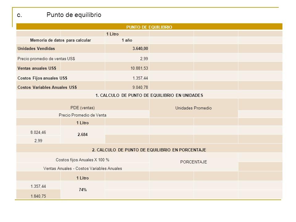 c. Punto de equilibrio PUNTO DE EQUILIBRIO 1 Litro