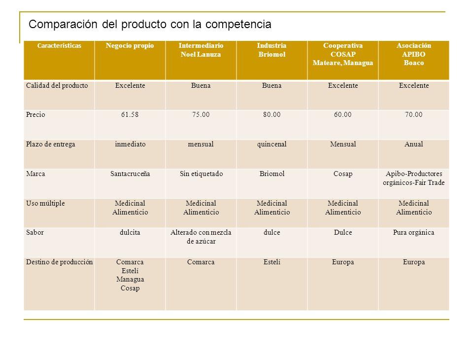 Comparación del producto con la competencia
