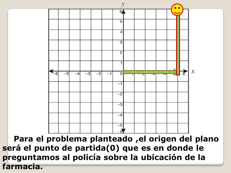 Para el problema planteado ,el origen del plano será el punto de partida(0) que es en donde le preguntamos al policía sobre la ubicación de la farmacia.