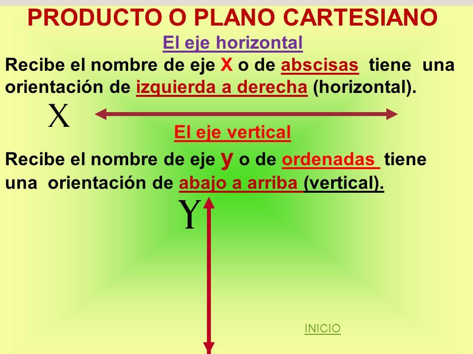 PRODUCTO O PLANO CARTESIANO