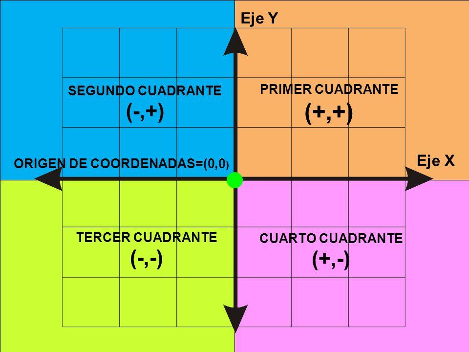 ORIGEN DE COORDENADAS=(0,0)