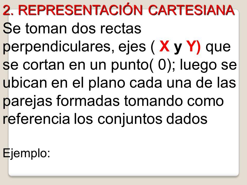 2. REPRESENTACIÓN CARTESIANA
