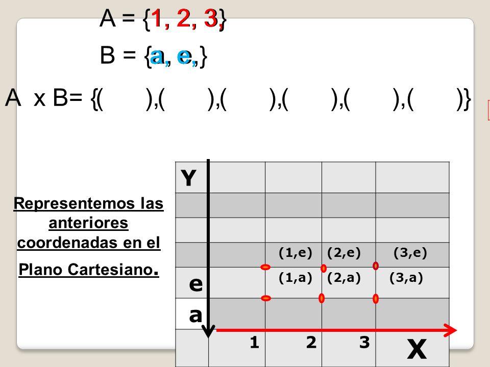 Representemos las anteriores coordenadas en el Plano Cartesiano.