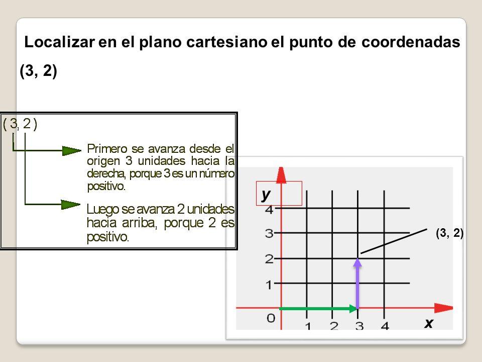 Localizar en el plano cartesiano el punto de coordenadas (3, 2)