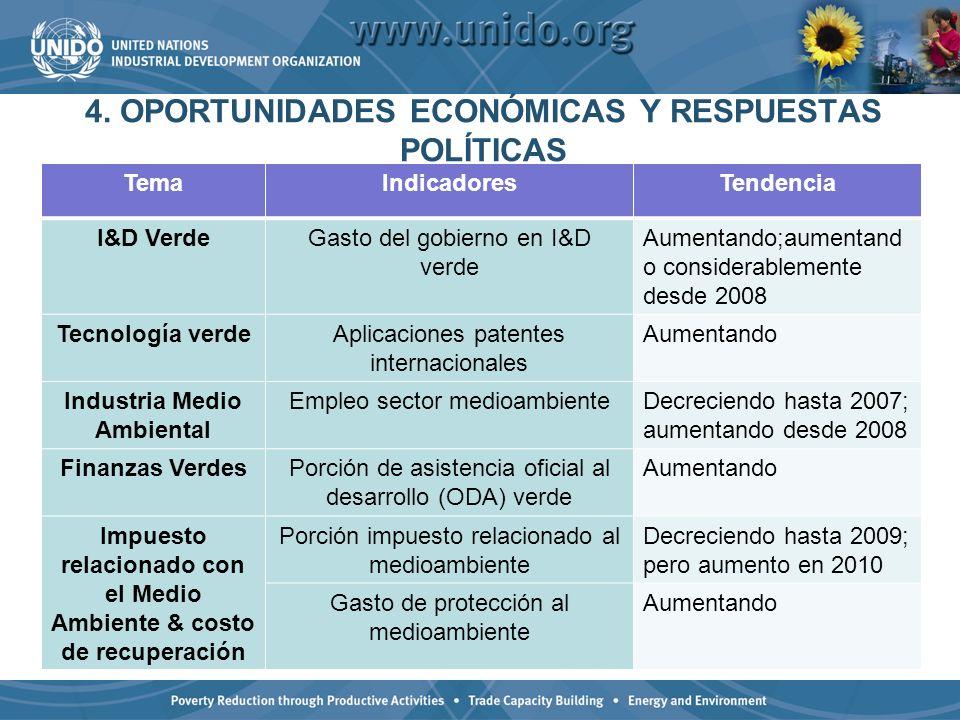 4. OPORTUNIDADES ECONÓMICAS Y RESPUESTAS POLÍTICAS