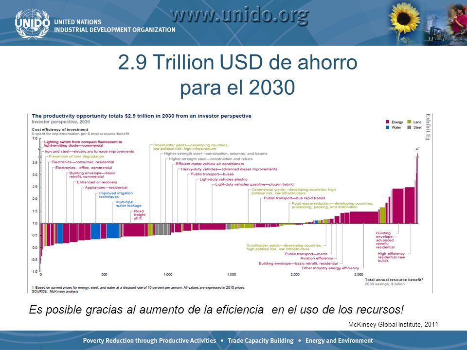 2.9 Trillion USD de ahorro para el 2030