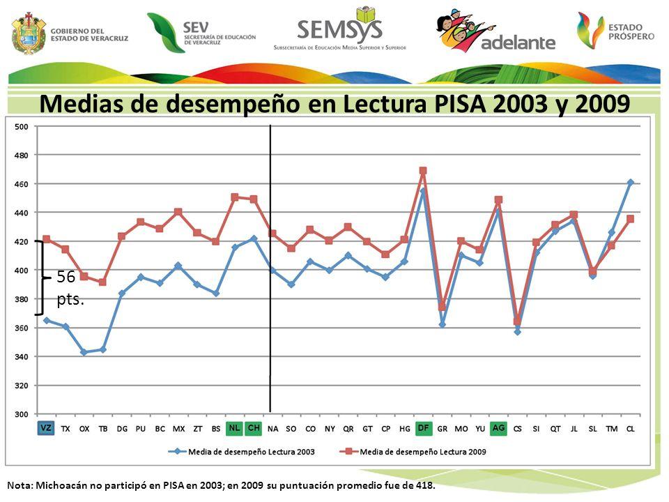 Medias de desempeño en Lectura PISA 2003 y 2009