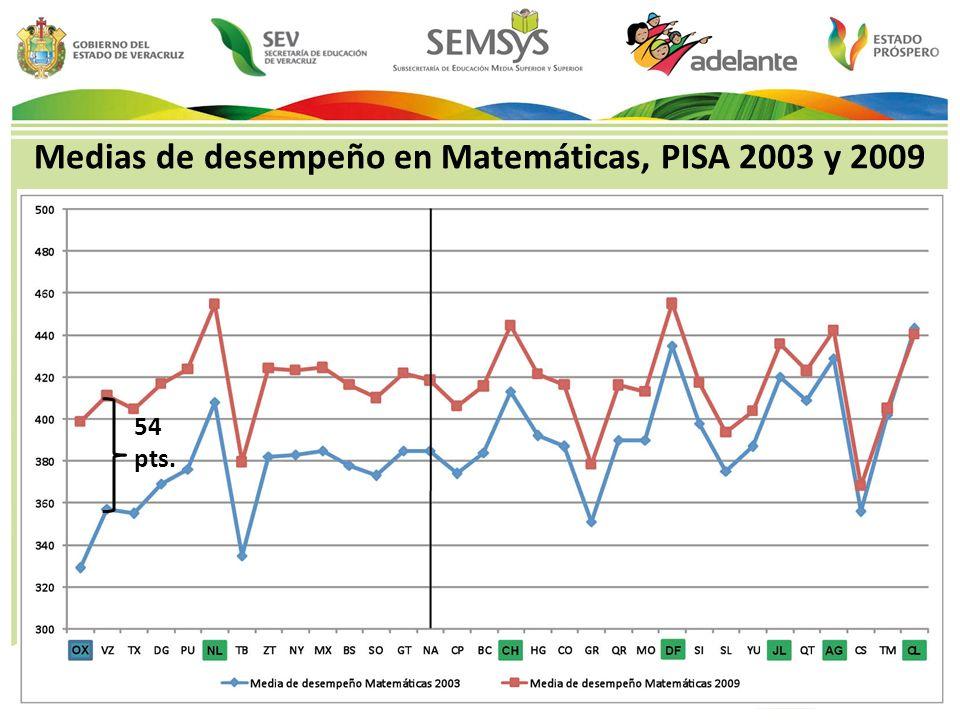 Medias de desempeño en Matemáticas, PISA 2003 y 2009