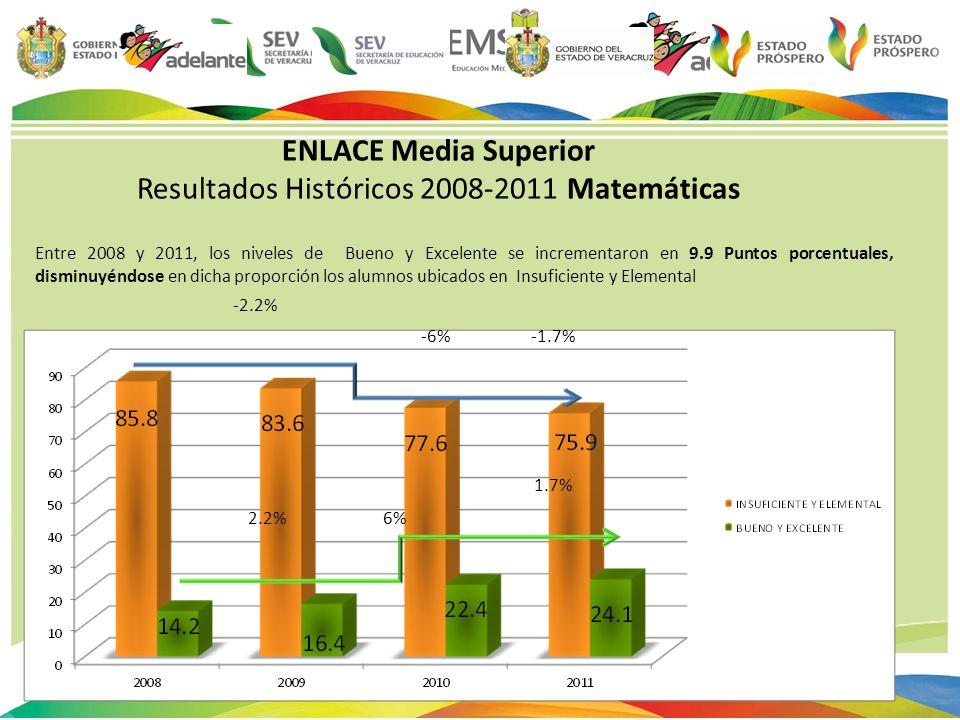 Resultados Históricos 2008-2011 Matemáticas