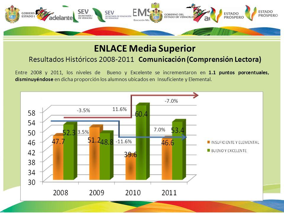 Resultados Históricos 2008-2011 Comunicación (Comprensión Lectora)