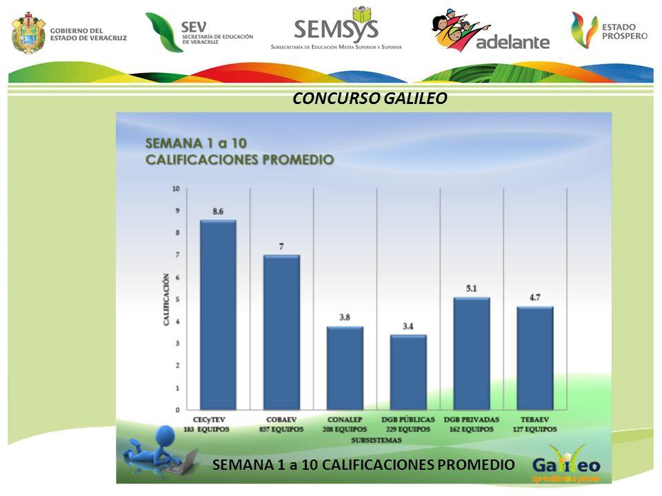 CONCURSO GALILEO SEMANA 1 a 10 CALIFICACIONES PROMEDIO