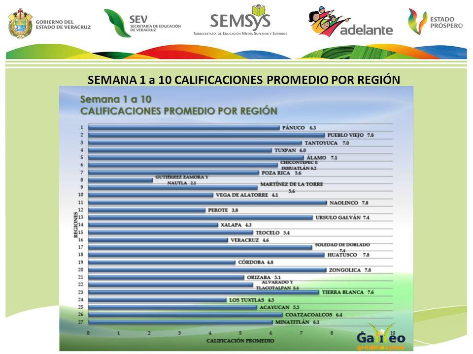 SEMANA 1 a 10 CALIFICACIONES PROMEDIO POR REGIÓN