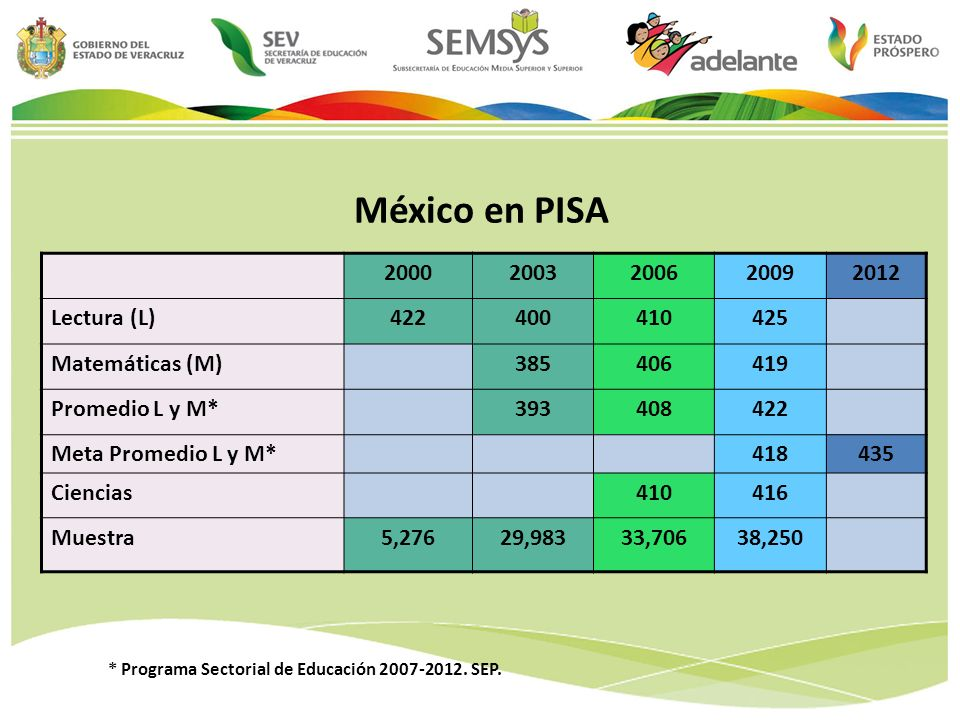 México en PISA 2000 2003 2006 2009 2012 Lectura (L) 422 400 410 425