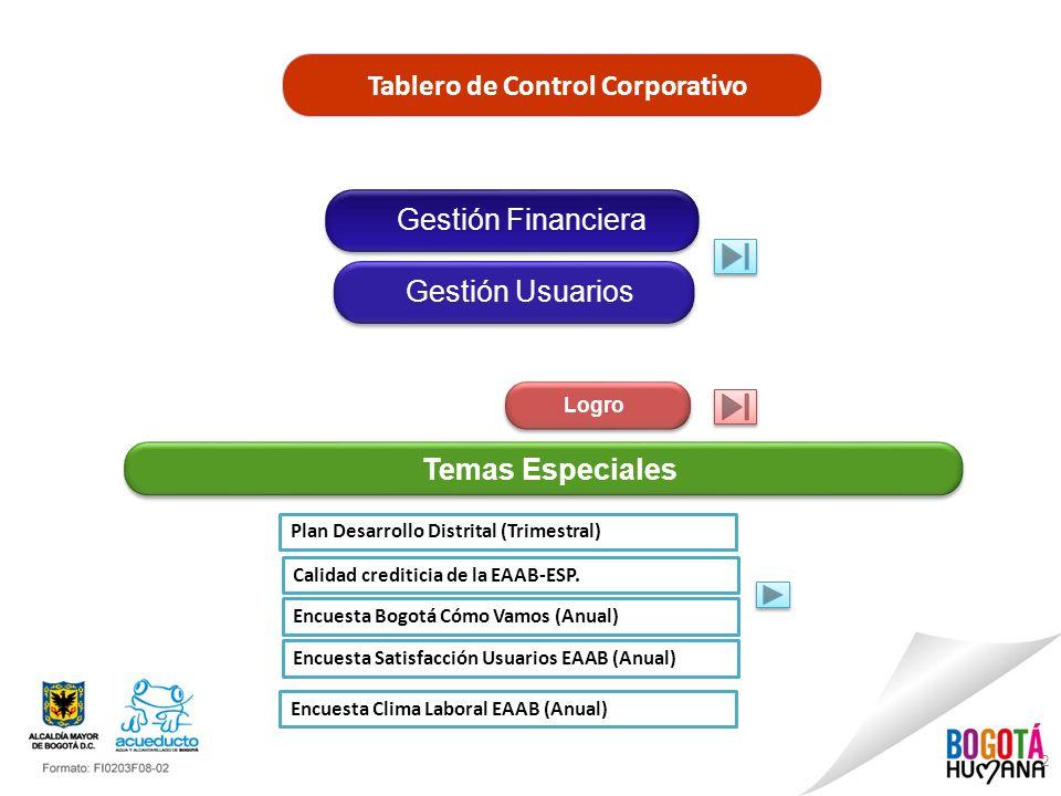 Tablero de Control Corporativo