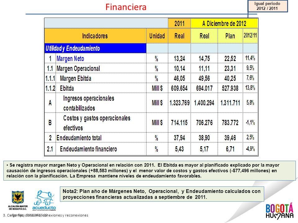 Financiera Igual periodo 2012 / 2011.